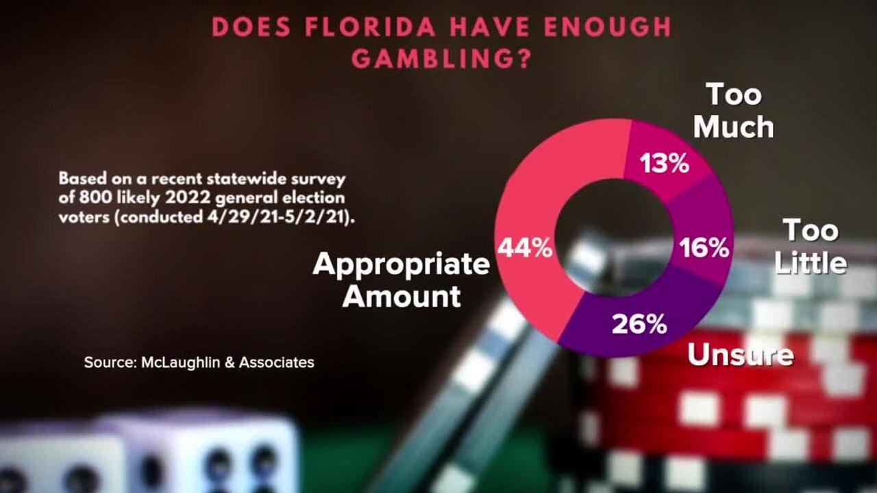 Florida gambling poll taken April 29-May 2, 2021
