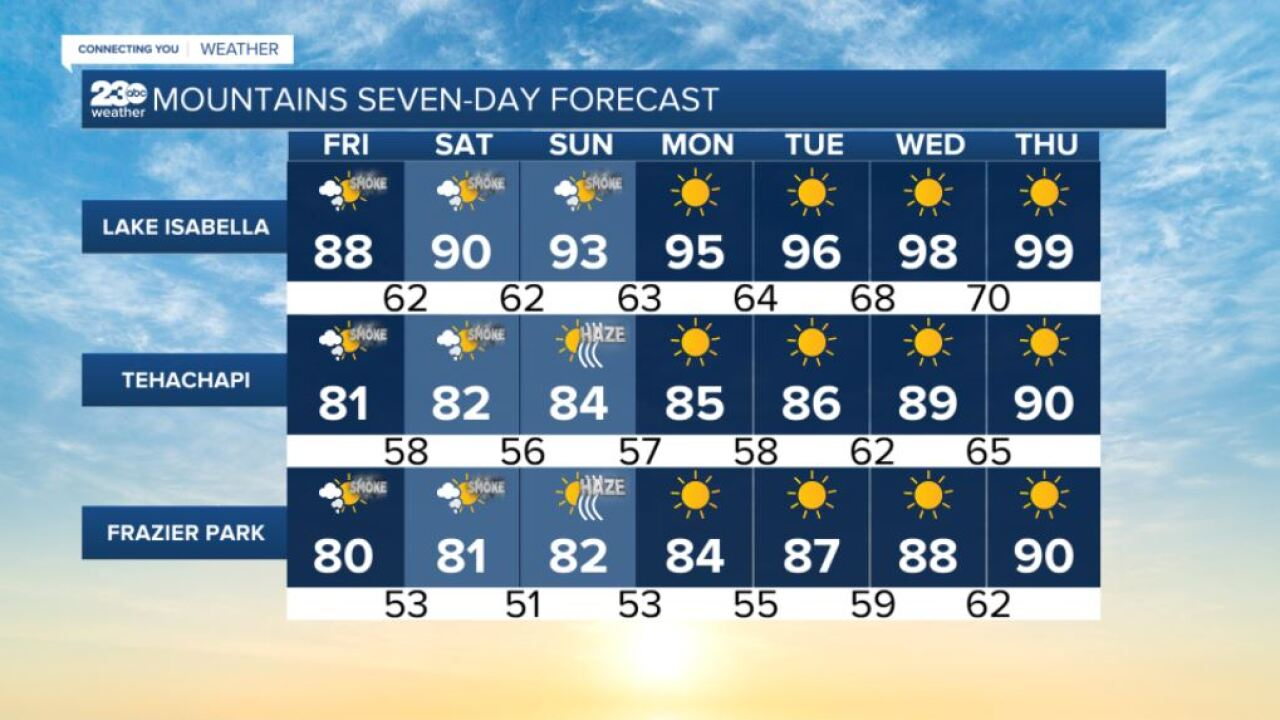 Mountains 7-day forecasts 8/20/2021