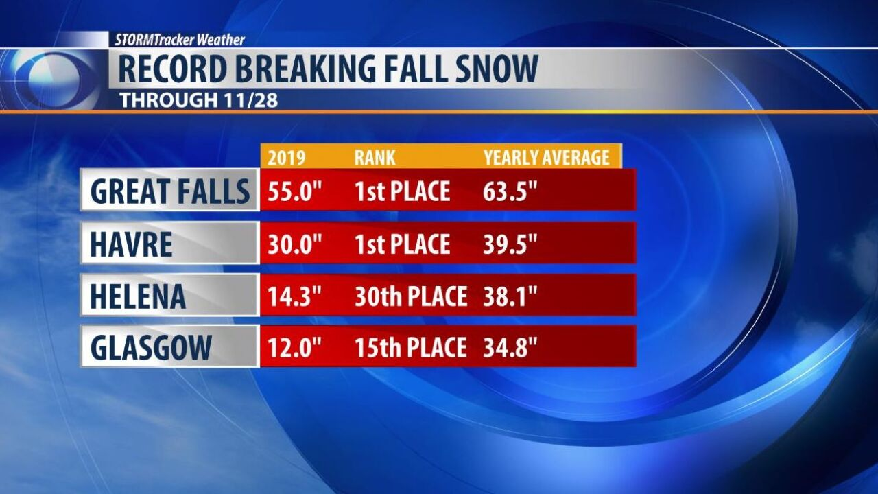 Great Falls has received 55 inches of snow since September 25
