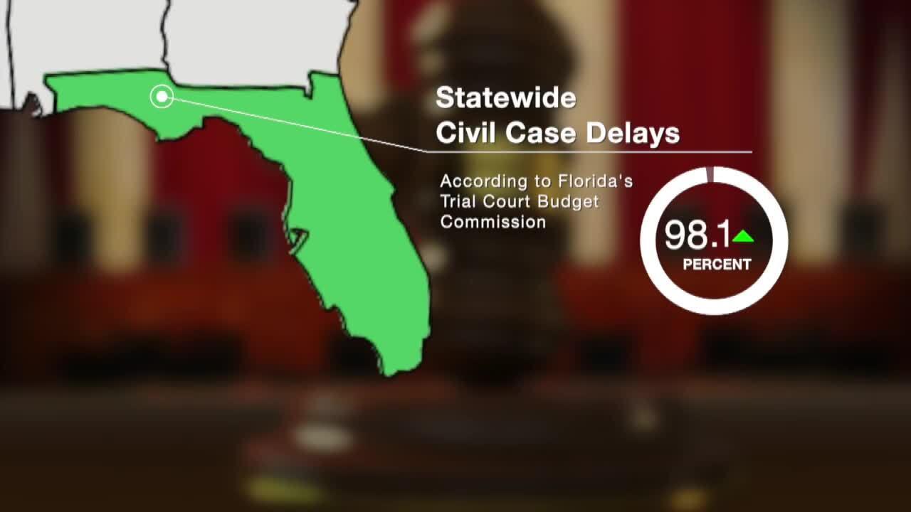 'Statewide Civil Cases Delays' graphic