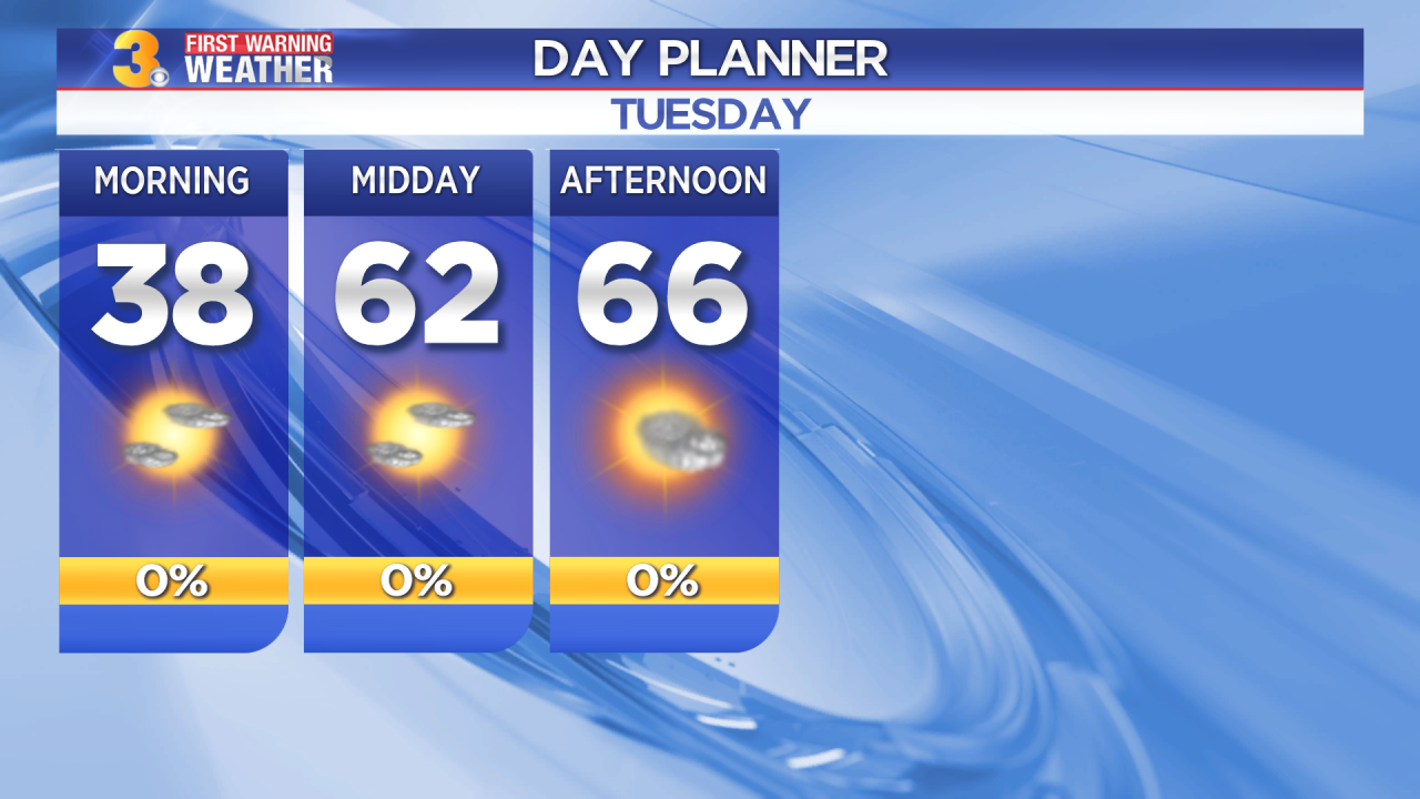 First Warning Forecast: Tracking a mild day with highs in the mid 60s