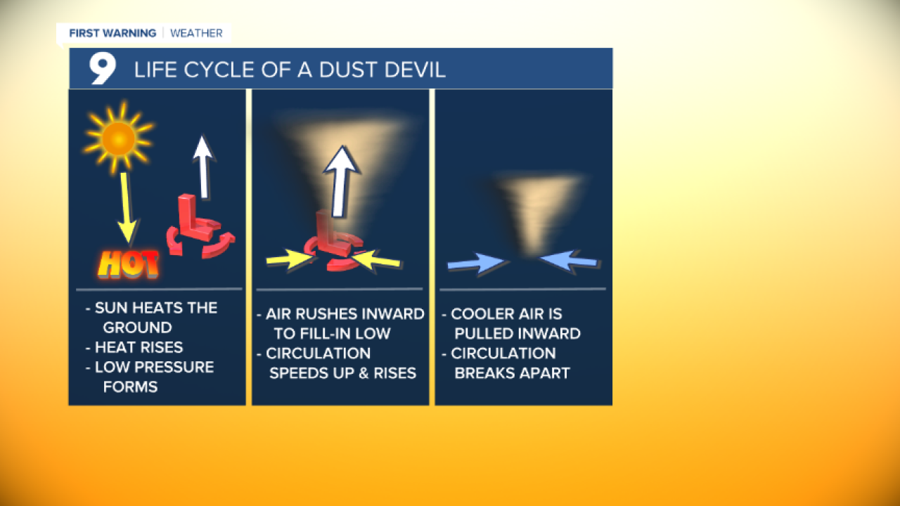 Life Cycle of a Dust Devil.png