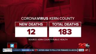 Coronavirus Deaths in Kern County: August 11, 2020