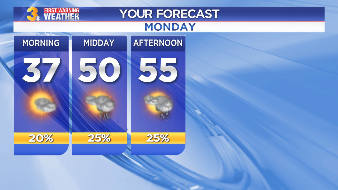 First Warning Forecast: Cold start, isolated afternoon shower possible