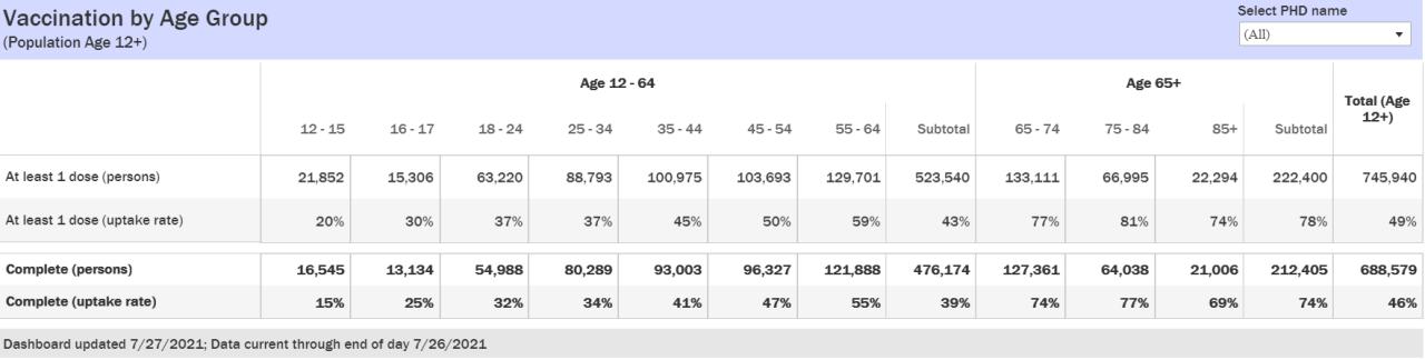 Idaho vaccination rates