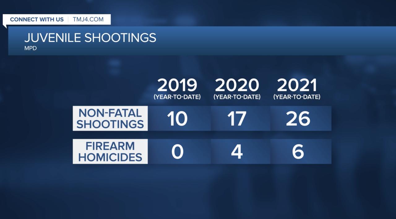 Juvenile Shootings