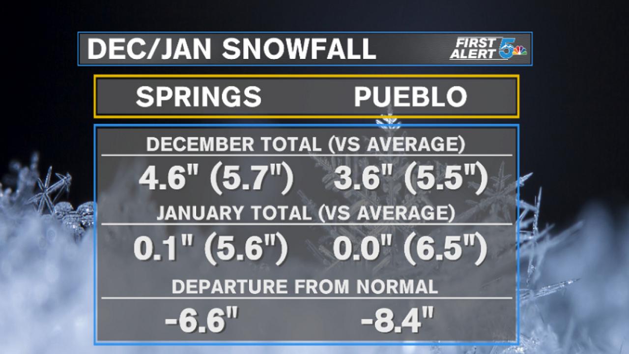 Southern Colorado December/January snowfall