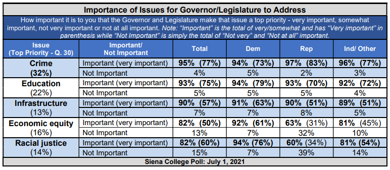 Siena College Poll breakdown of the importance of key issues to voters.