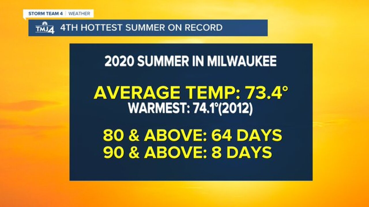 Summer 2020 in Milwaukee