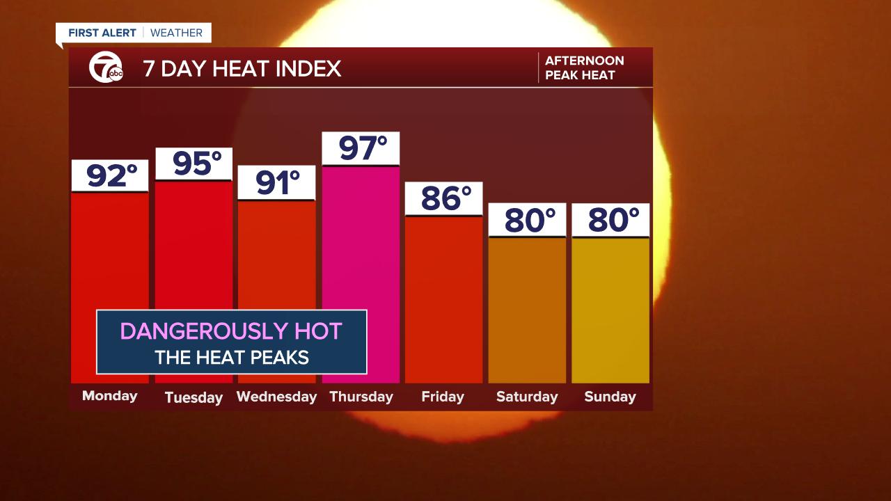 7 Day Forecast - Heat Index ECMWF.png