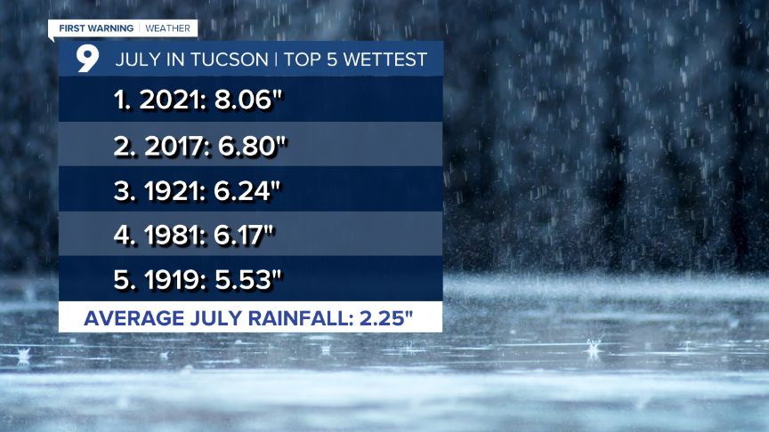 Cuy July - Top 5 Wettest.png