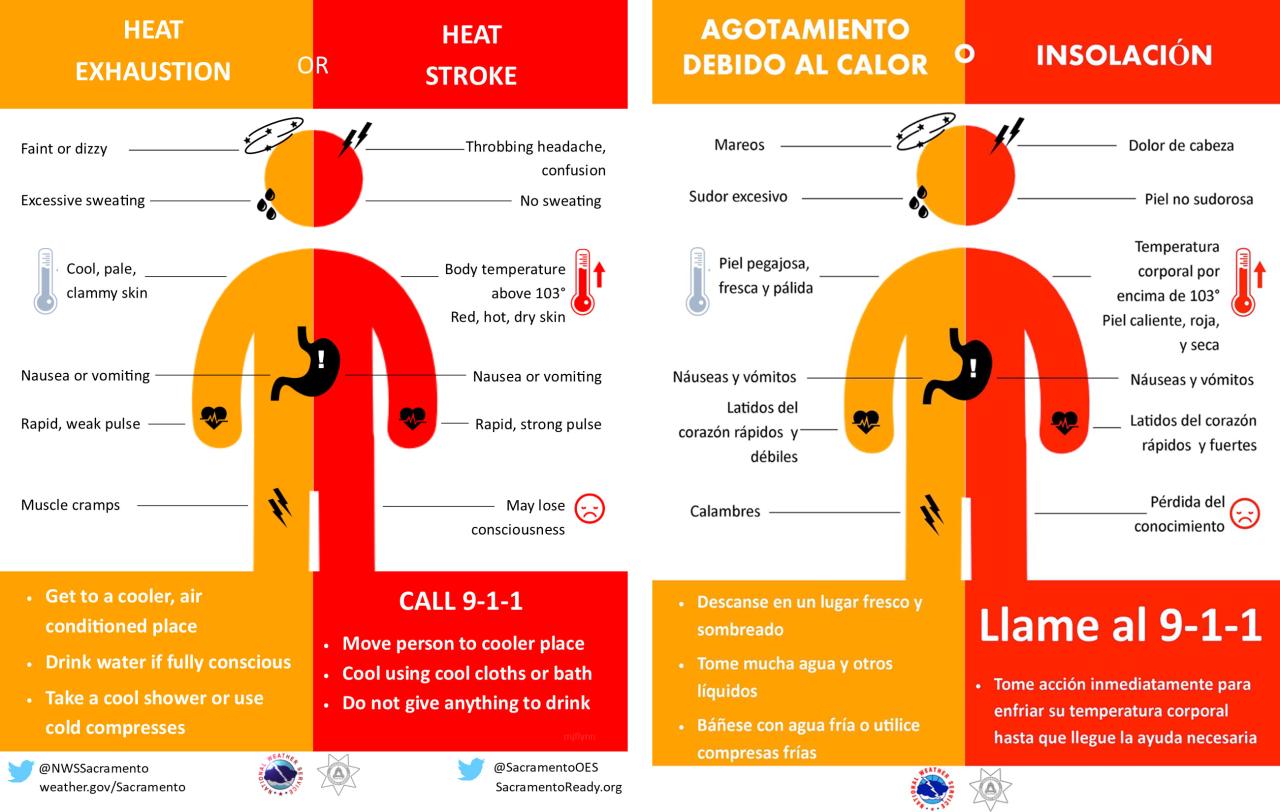 Heat Symptoms - NWS.png