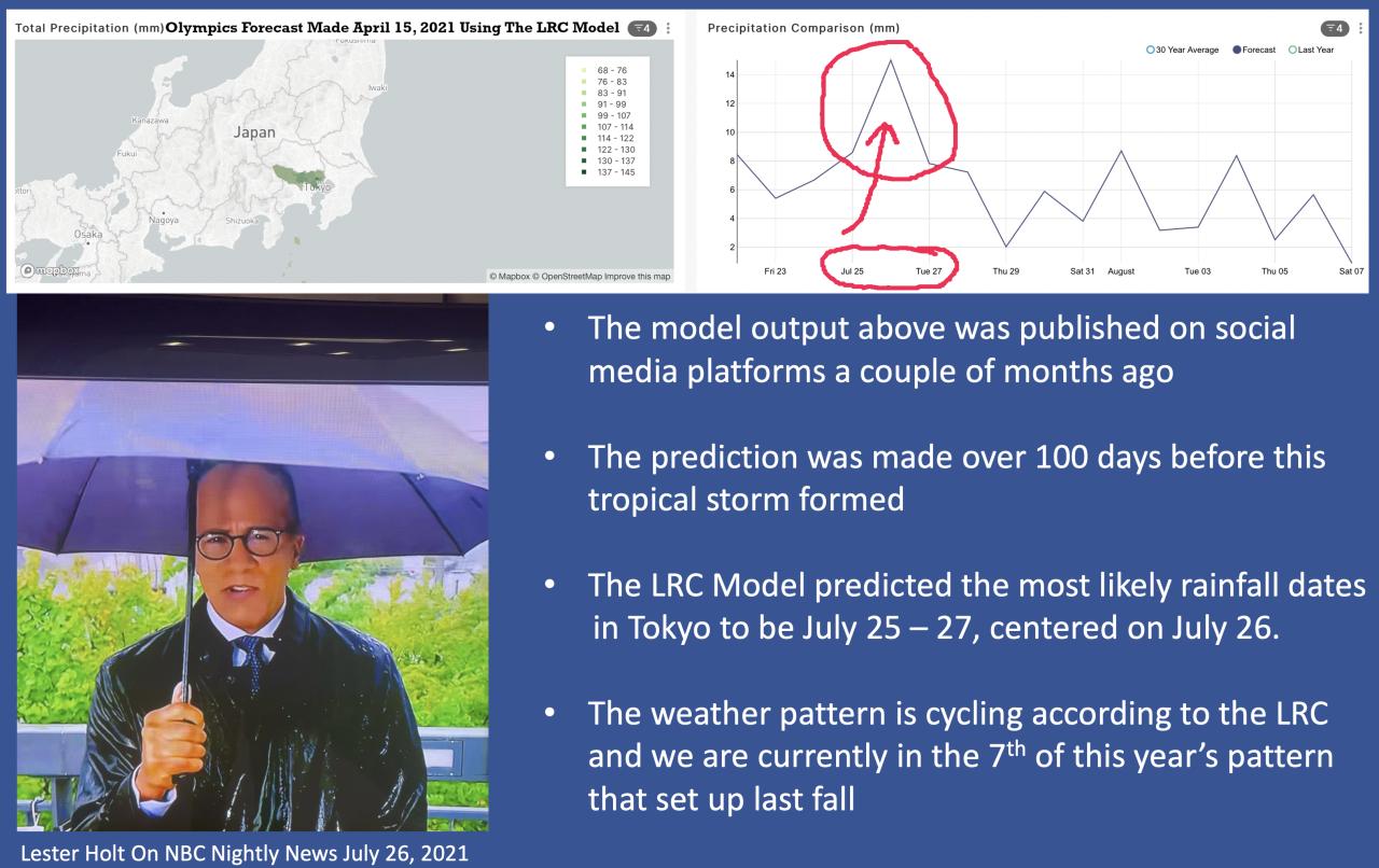 LRC Prediction Verified