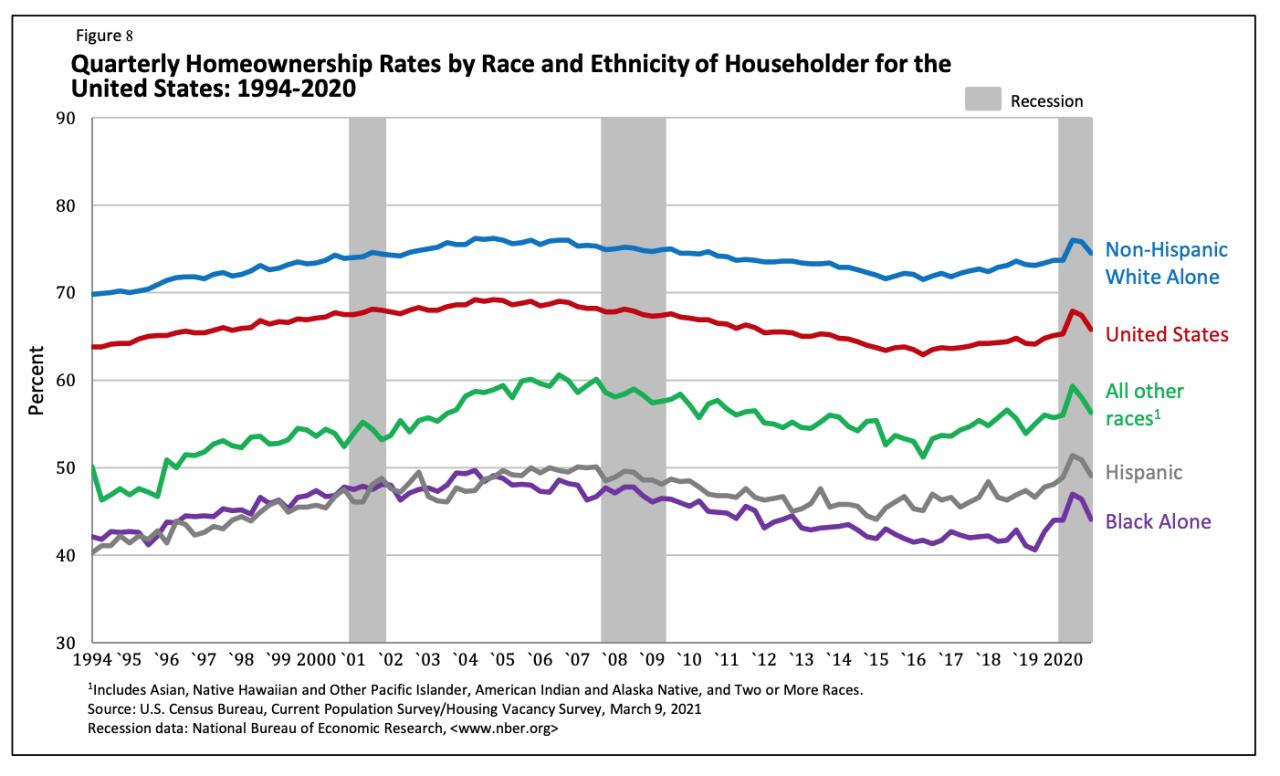 Black Homeownership rate