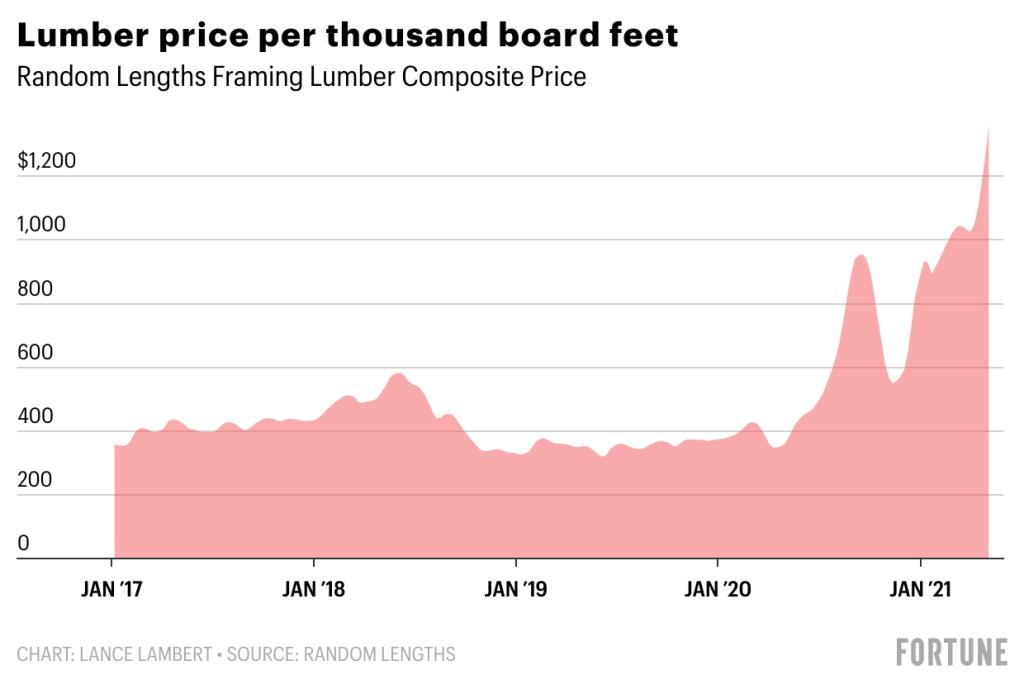 0bmwB-lumber-price-per-thousand-board-feet-10-1.png