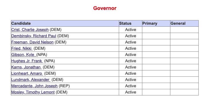 candidates for Florida governor as of June 1, 2021