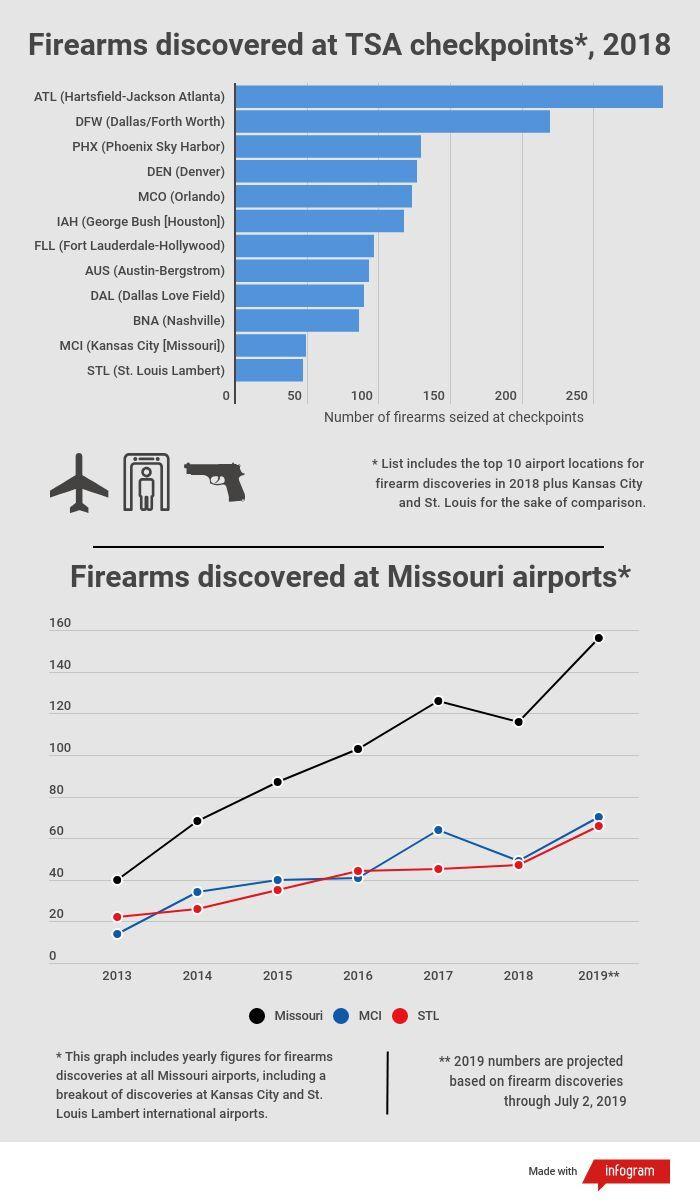 guns-at-kci.jpg