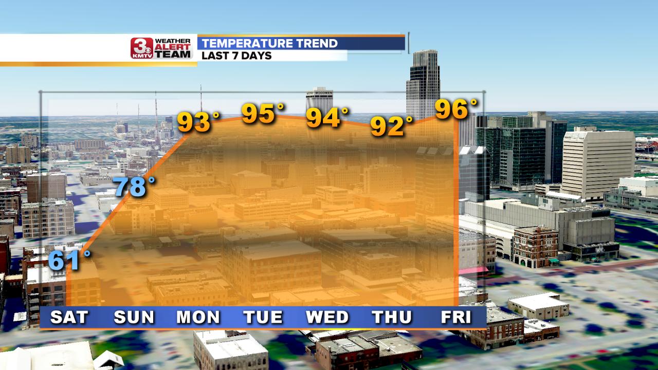 Temperature Trend Last 7 Days.png