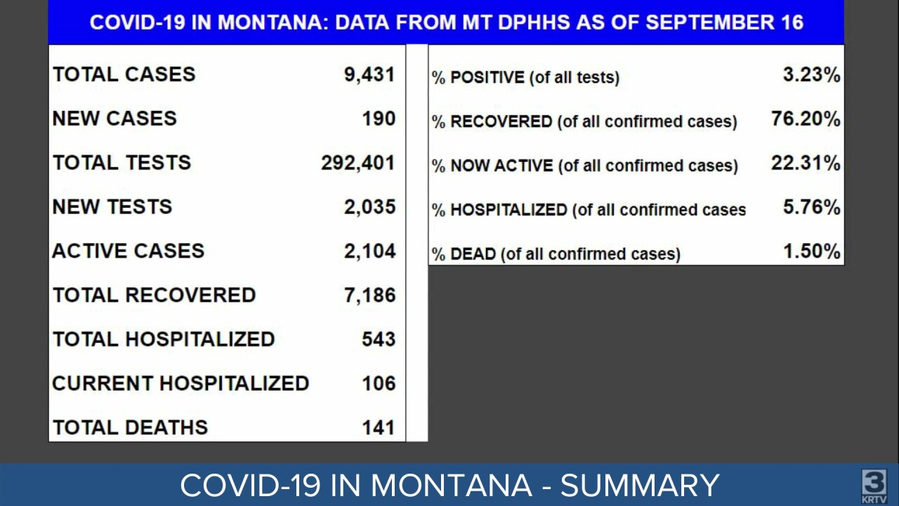 COVID-19 in Montana as of September 16