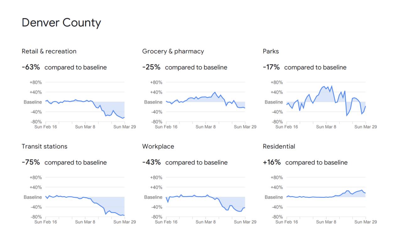 Google releasing location data to track response to coronavirus lockdowns