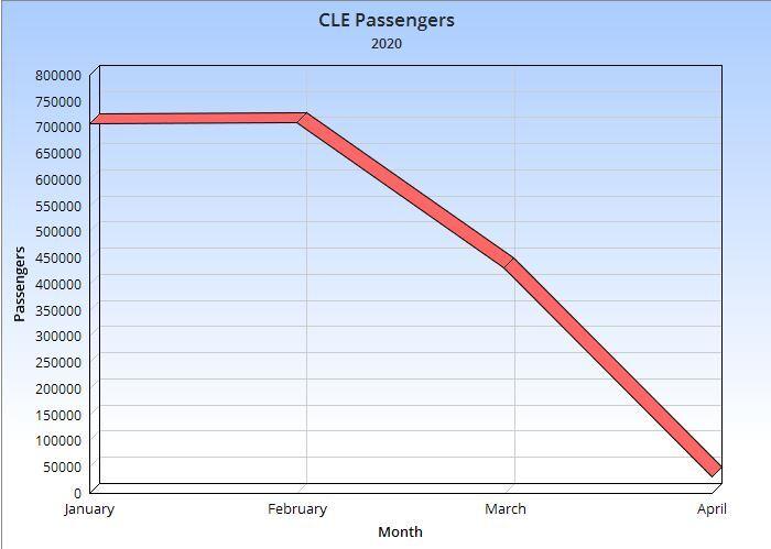 CLE passengers chart