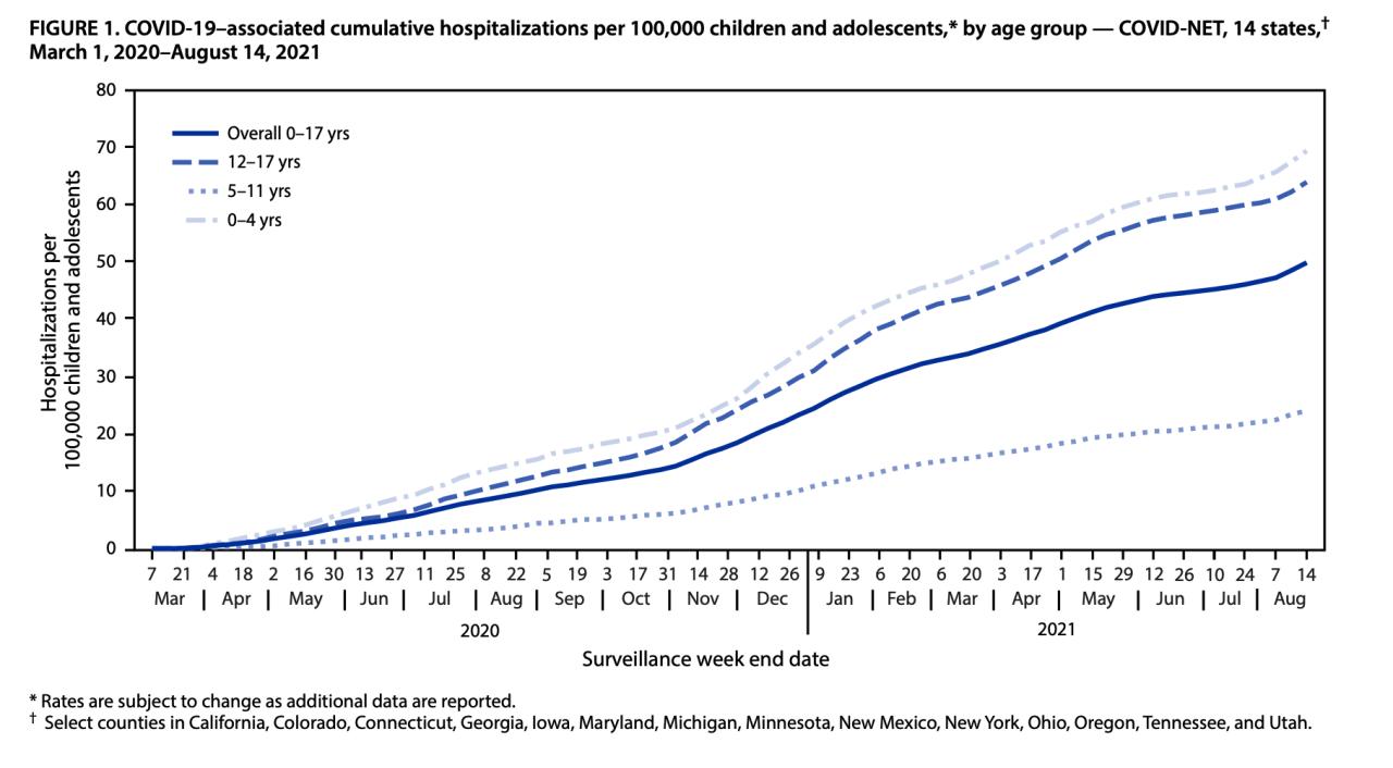 Child, adolescent COVID-19 hospitalizations