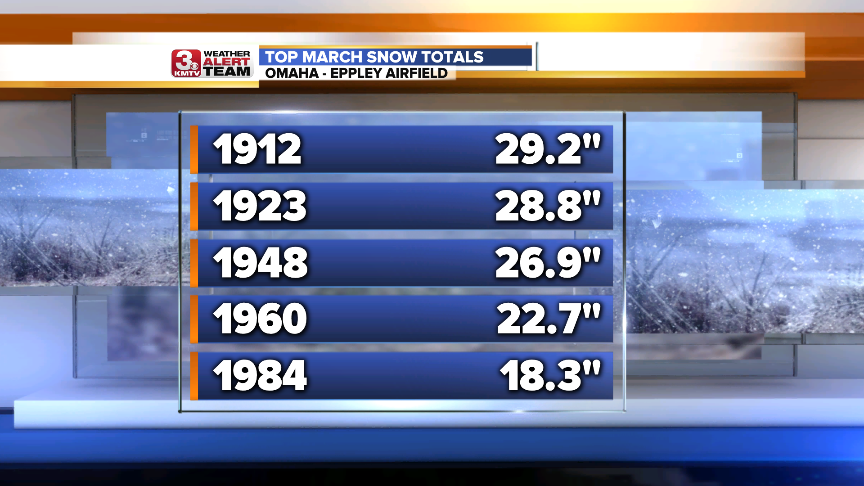 March Top Snows.png