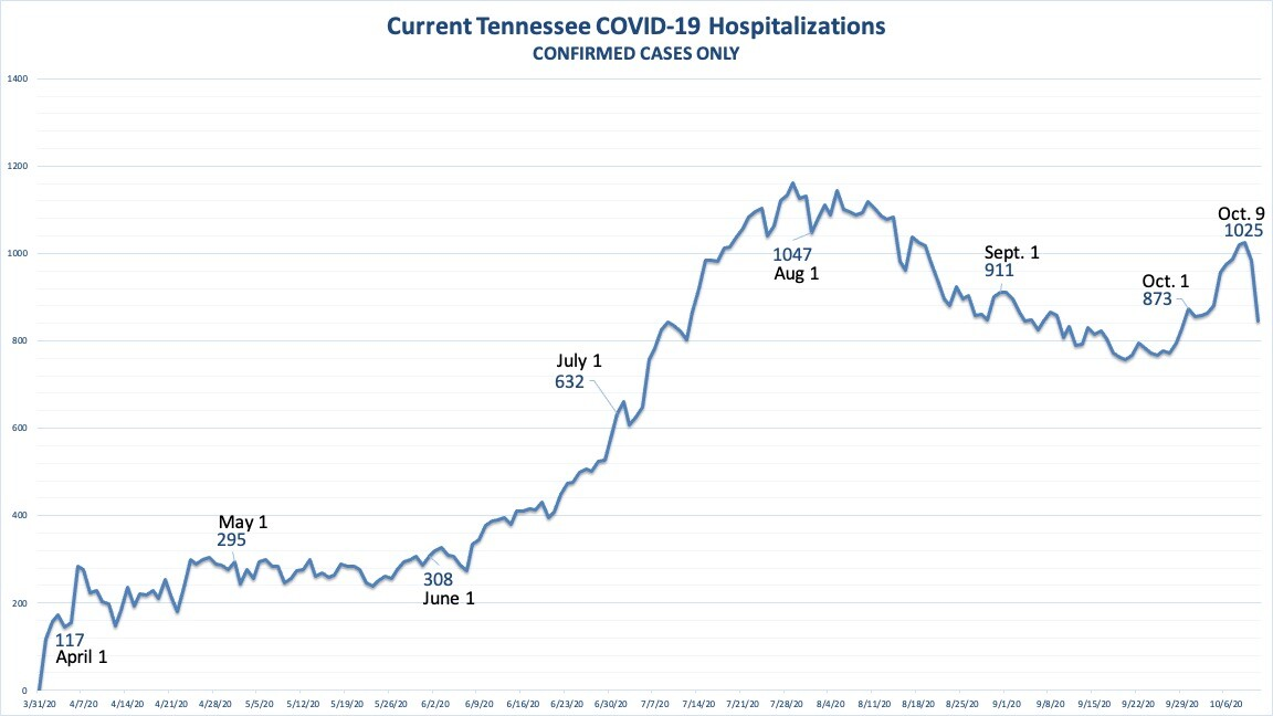 Current TN COVID19 hospitalizations.jpg