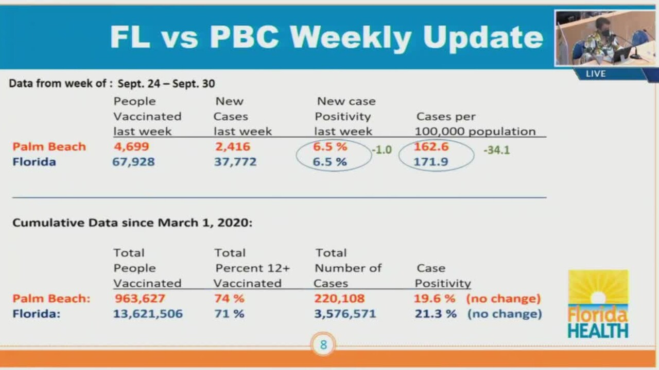 Palm Beach County COVID-19 data on Oct. 5, 2021.jpg