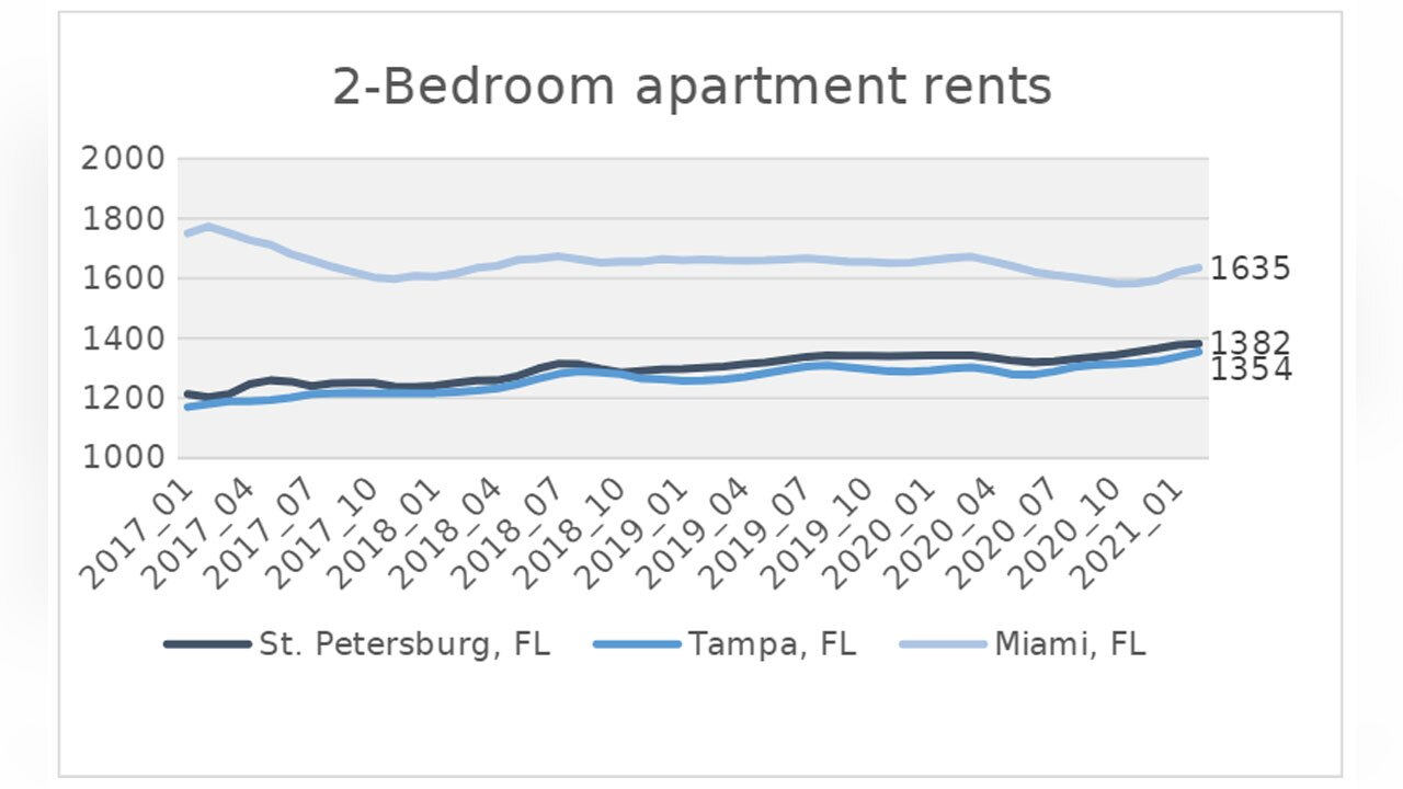 Rent-prices-in-St-Pete-Tampa-Miami-National-Association-of-Realtors.jpg