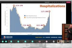 COVID-19 hospitalizations_Nov 6 2020