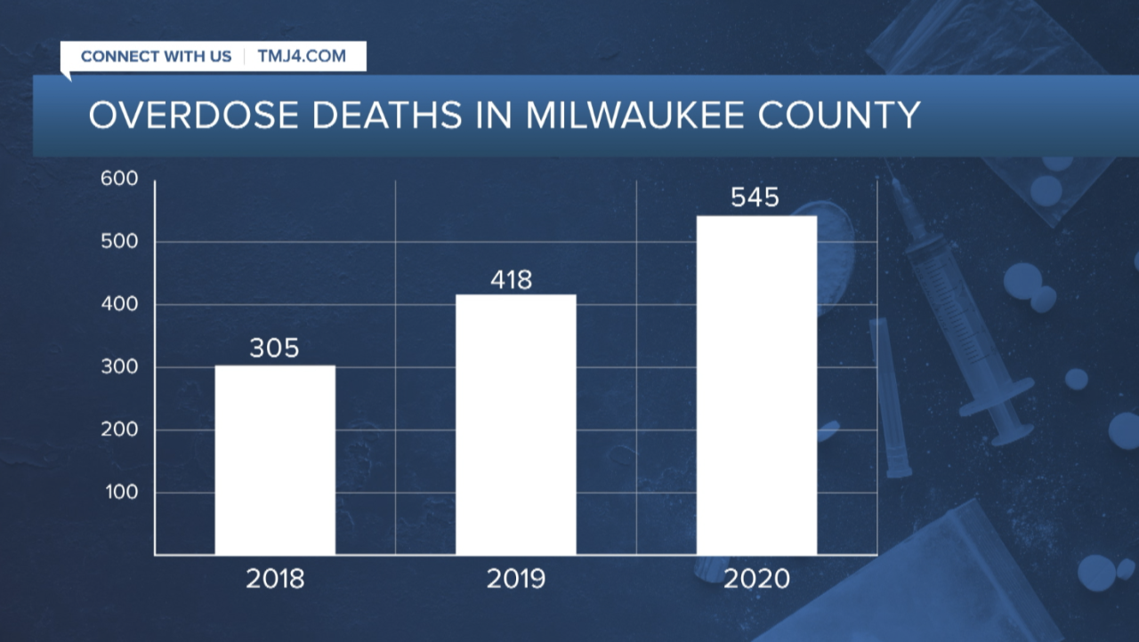 overdose deaths in Milwaukee County