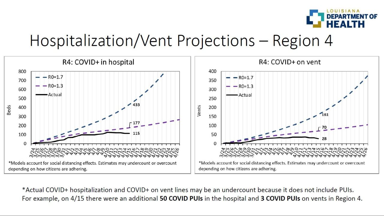 LDH Region 4 Hospitalization and Vent Projections