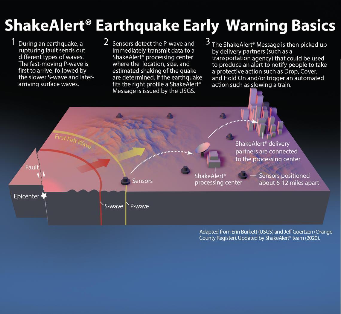 ShakeAlert_Block_Diagram_20201006_v3_with_USGS.jpg