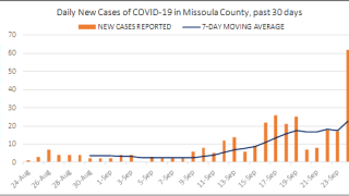 62 additional COVID-19 cases reported in Missoula County