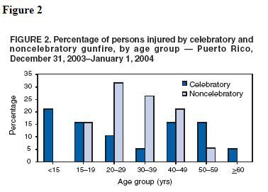 New Year's Eve Injuries Caused by Celebratory Gunfire --- Puerto Rico, 2003 Figure 2