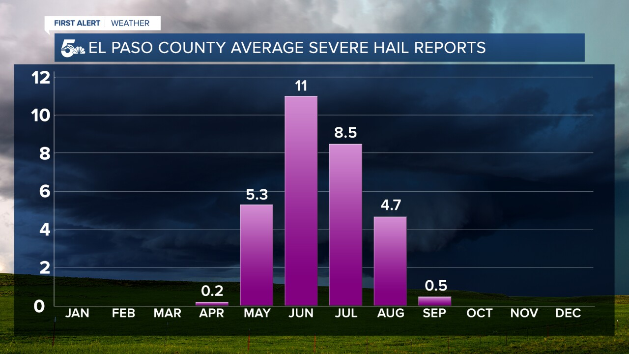 El Paso County Severe Hail Reports