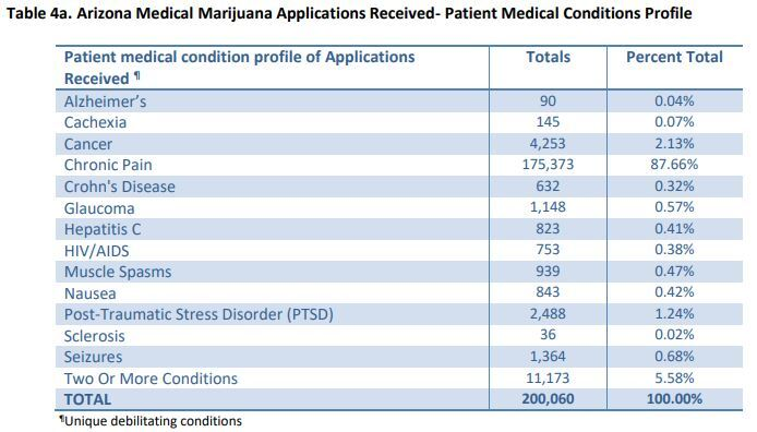 Chart: Conditions claimed on medical marijuana applications in Arizona. 87 percent are for chronic pain.