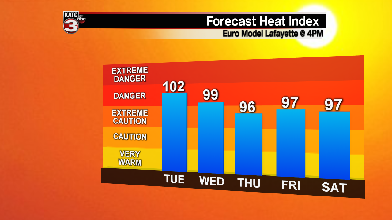 Heat Index Forecast - 5 Day.png