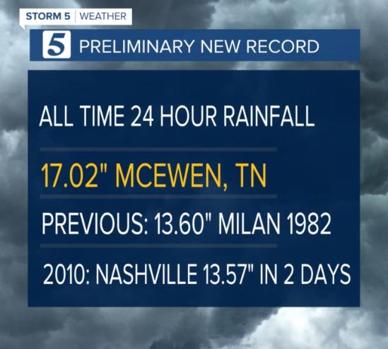 preliminary rainfall record
