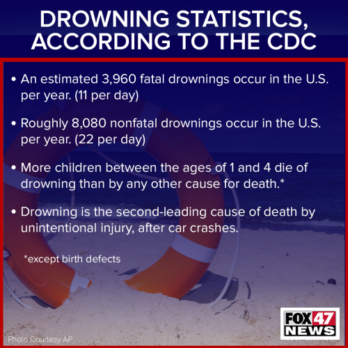 Drowning Statistics According to the CDC
