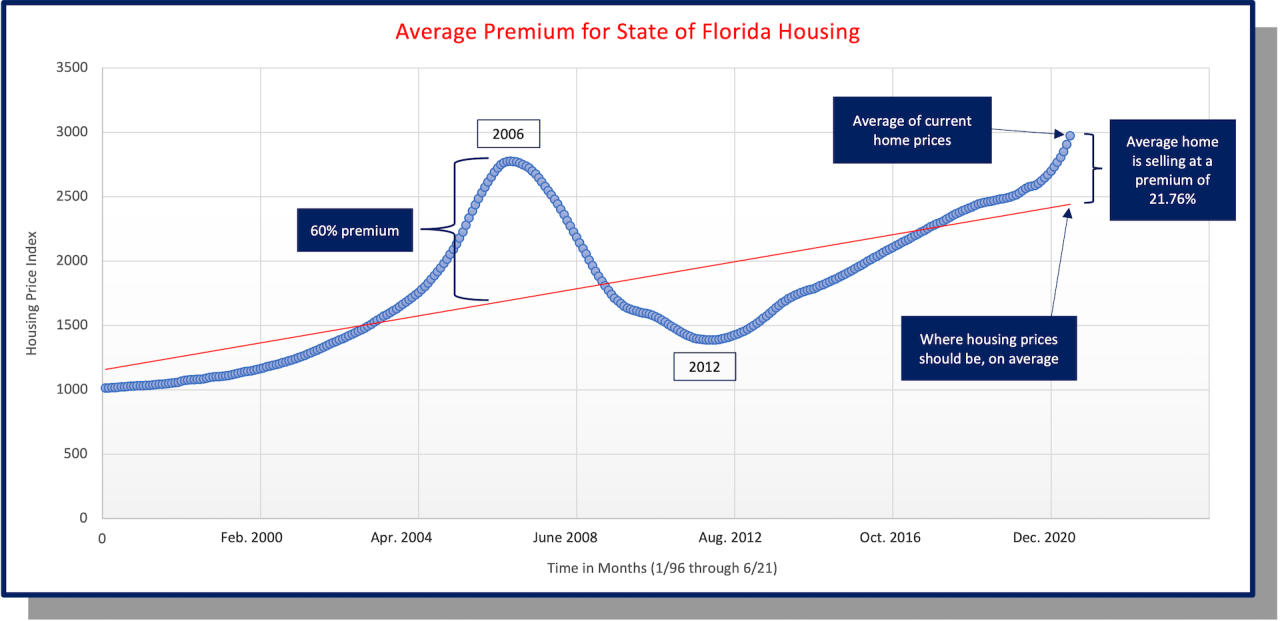 Graph comparing Florida housing premiums