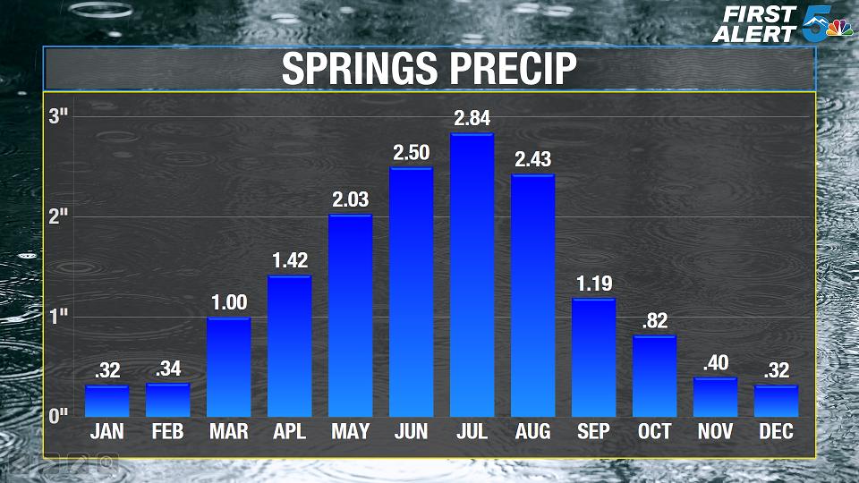Monthly average precipitation for Colorado Springs