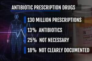 Ask Dr. Nandi: Up to 43% of antibiotic prescriptions in the U.S. are unnecessary or improperly written, analysis finds