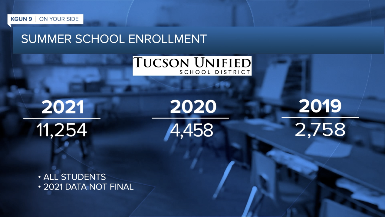 TUSD summer enrollment
