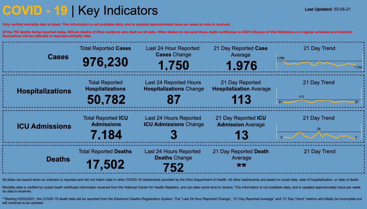 3/5/21 CV key indicators