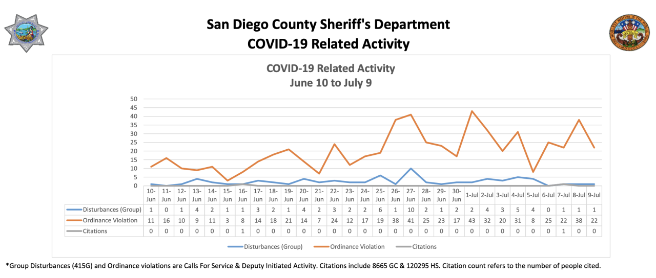 sdso citations from june to july 2020.png