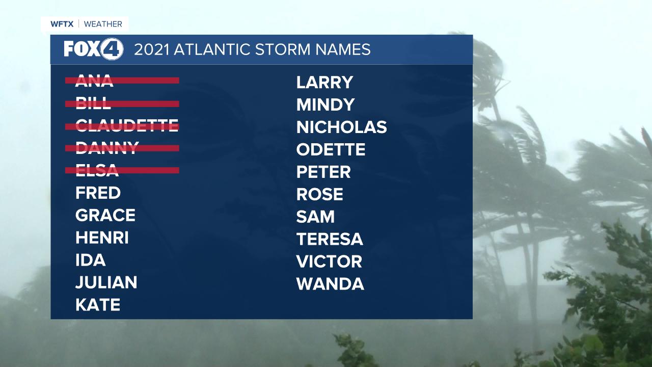 2021 Hurricane Names List