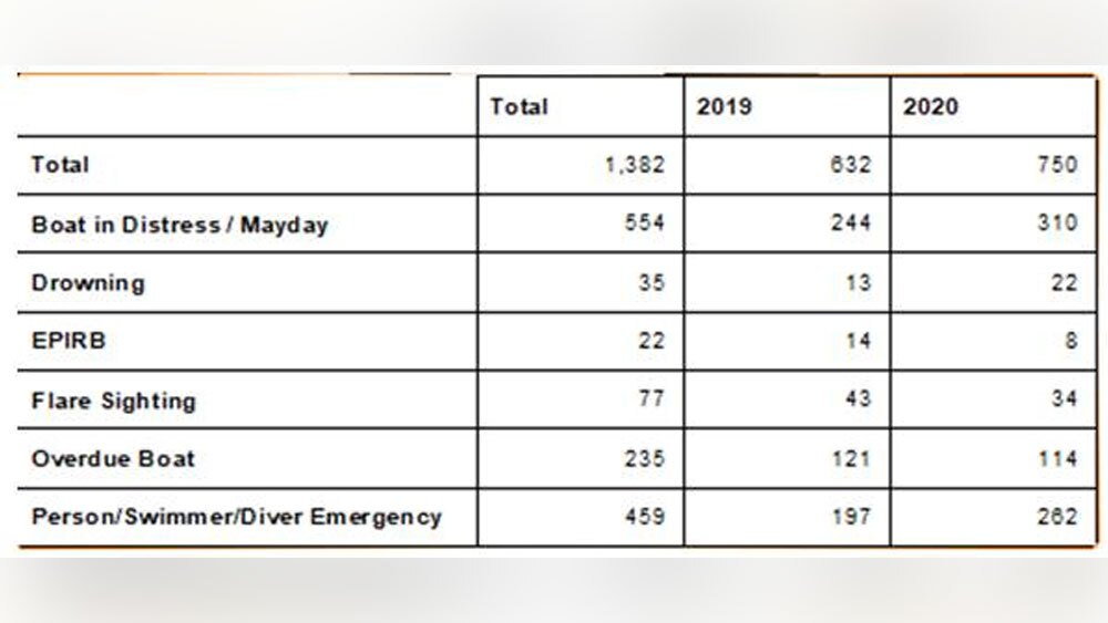 FWC-2019-and-2020-stats-on-water-accidents.jpg