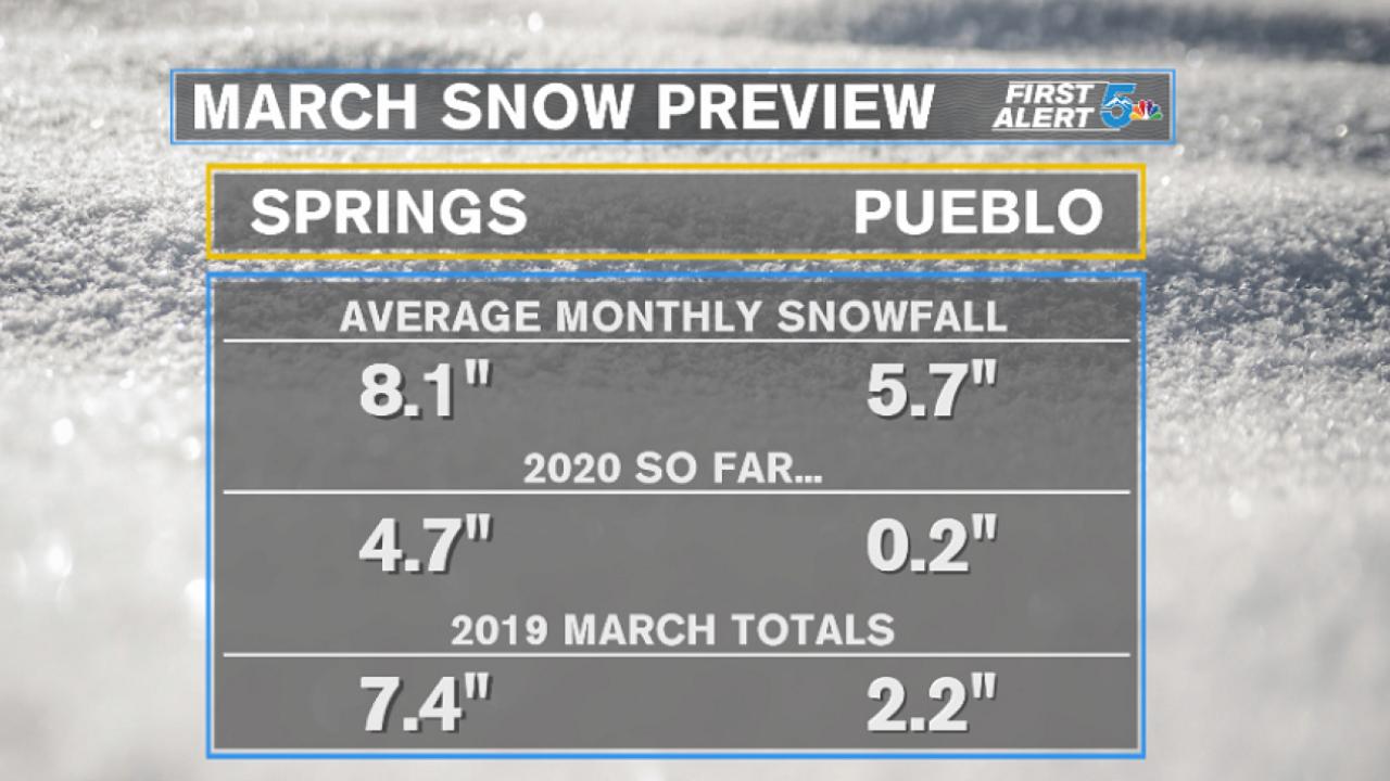 Southern Colorado March snow totals